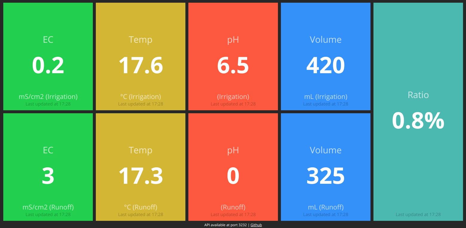 OpenMinder™: Dashboard · Lab